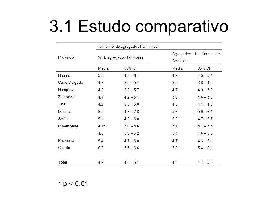 3.1 Estudo comparativo * p < 0.01 Província