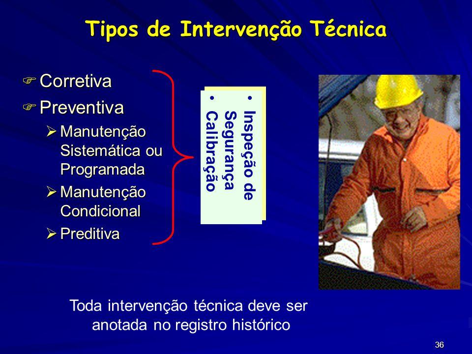 Tipos de Intervenção Técnica