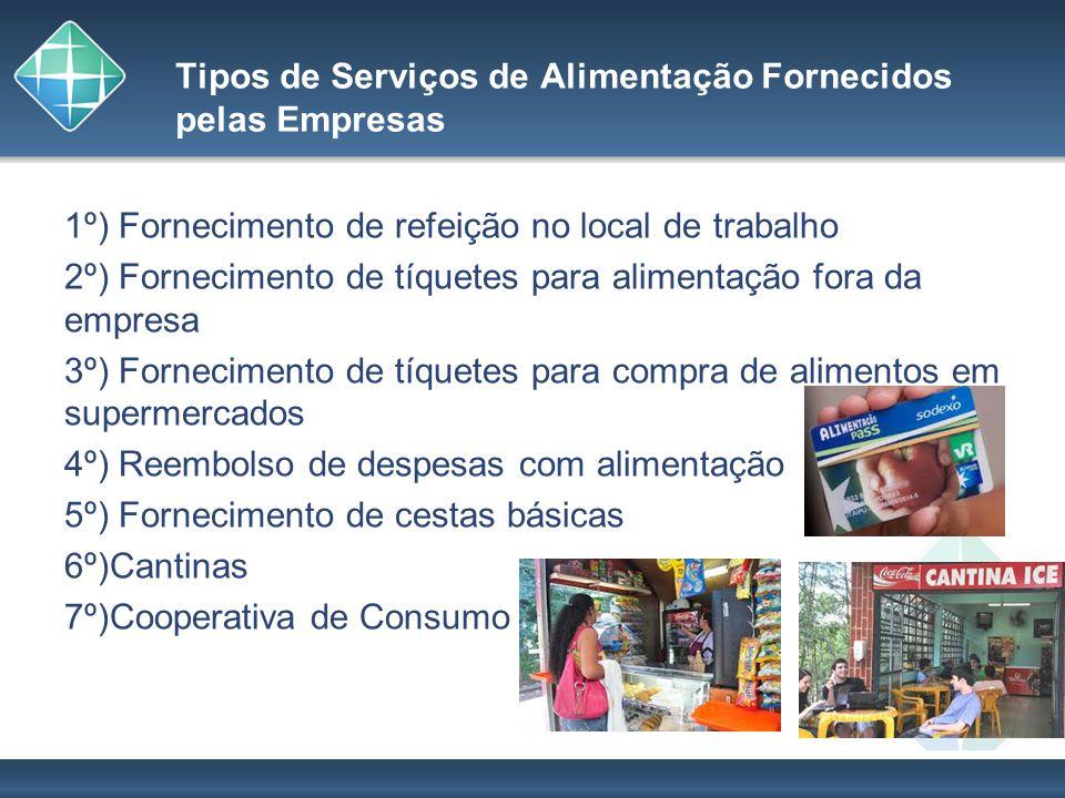 Tipos de Serviços de Alimentação Fornecidos pelas Empresas