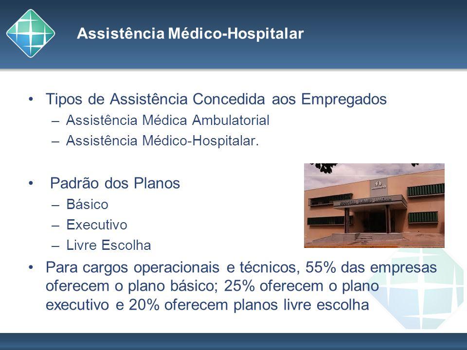 Assistência Médico-Hospitalar