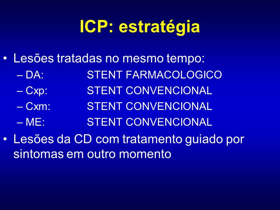 ICP: estratégia Lesões tratadas no mesmo tempo: