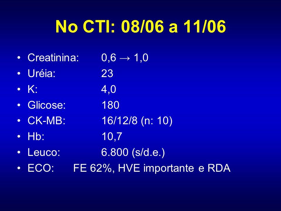 No CTI: 08/06 a 11/06 Creatinina: 0,6 → 1,0 Uréia: 23 K: 4,0