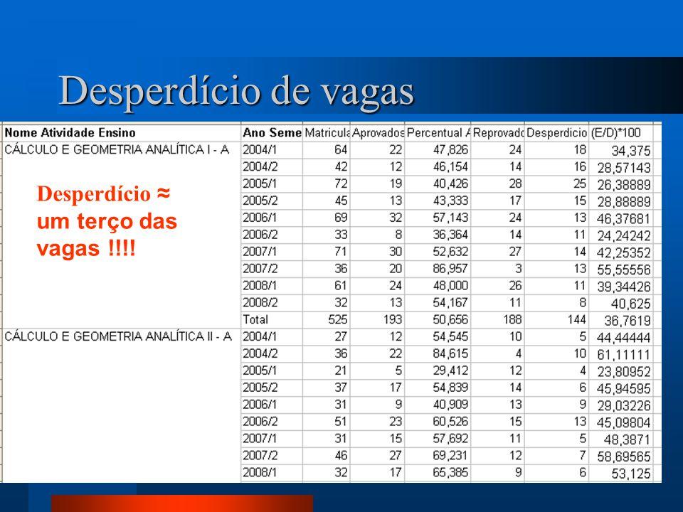 Desperdício de vagas Desperdício ≈ um terço das vagas !!!!