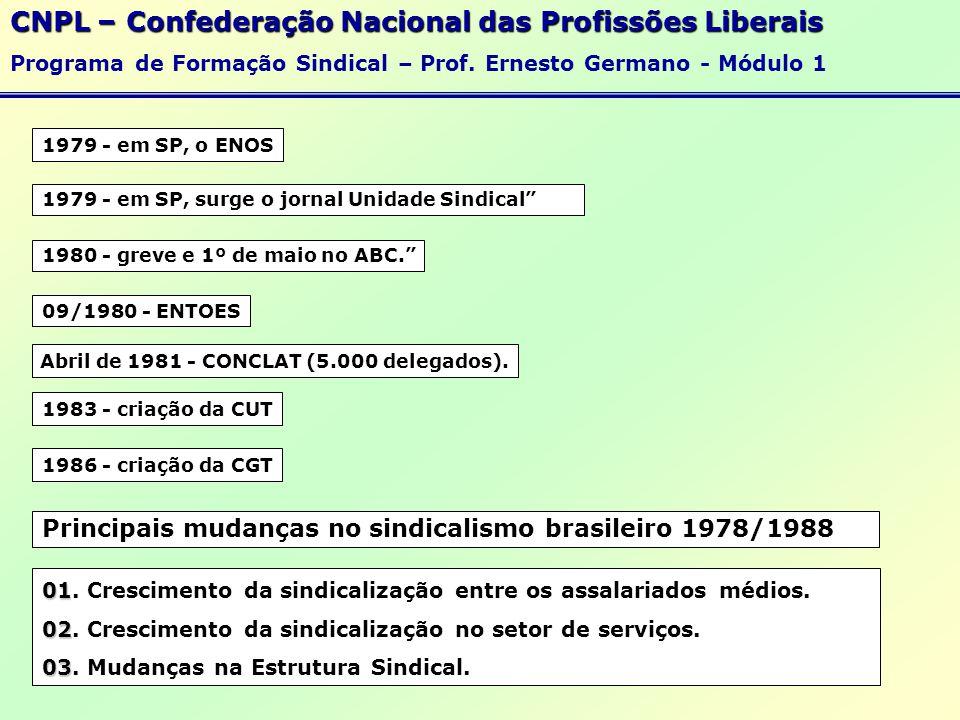 Abril de 1981 - CONCLAT (5.000 delegados).