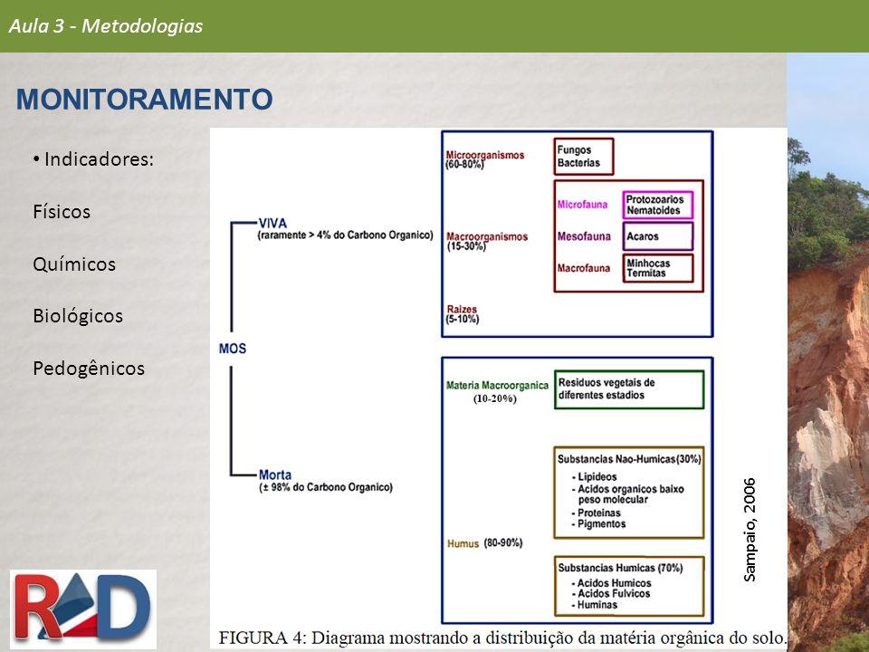 MONITORAMENTO Aula 3 - Metodologias Indicadores: Físicos Químicos