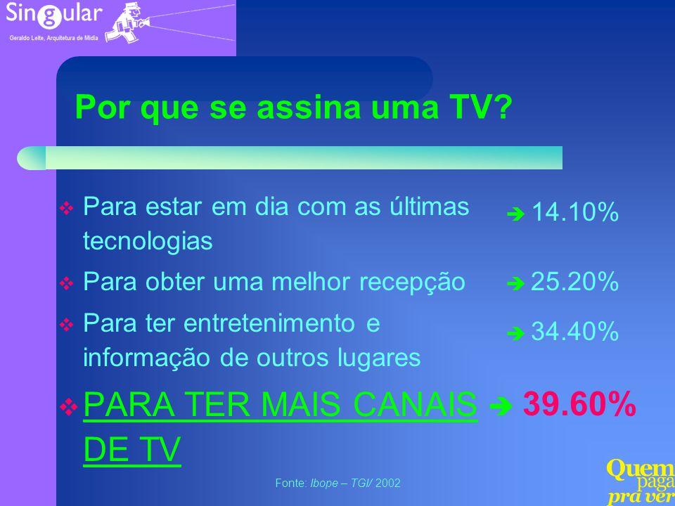 PARA TER MAIS CANAIS DE TV 39.60%