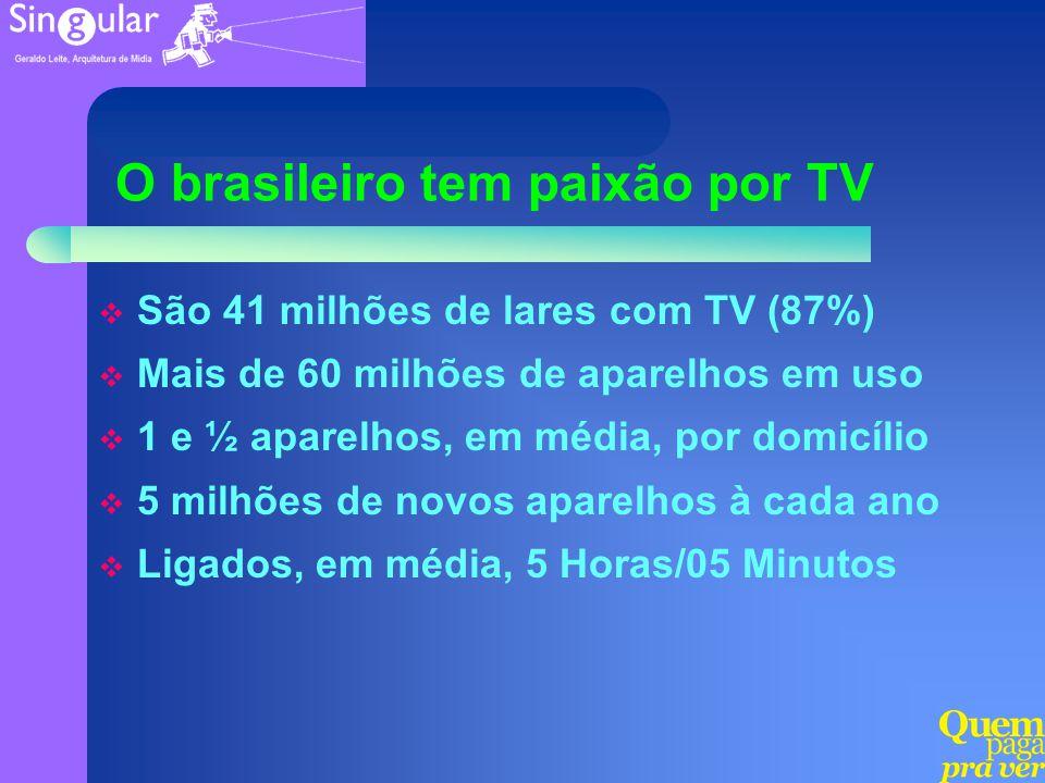 O brasileiro tem paixão por TV
