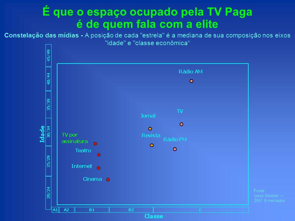 É que o espaço ocupado pela TV Paga é de quem fala com a elite