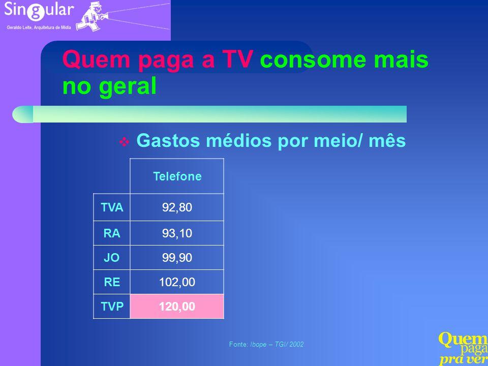 Quem paga a TV consome mais no geral