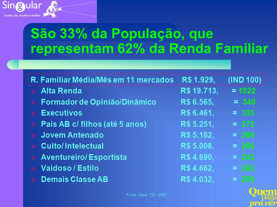 São 33% da População, que representam 62% da Renda Familiar