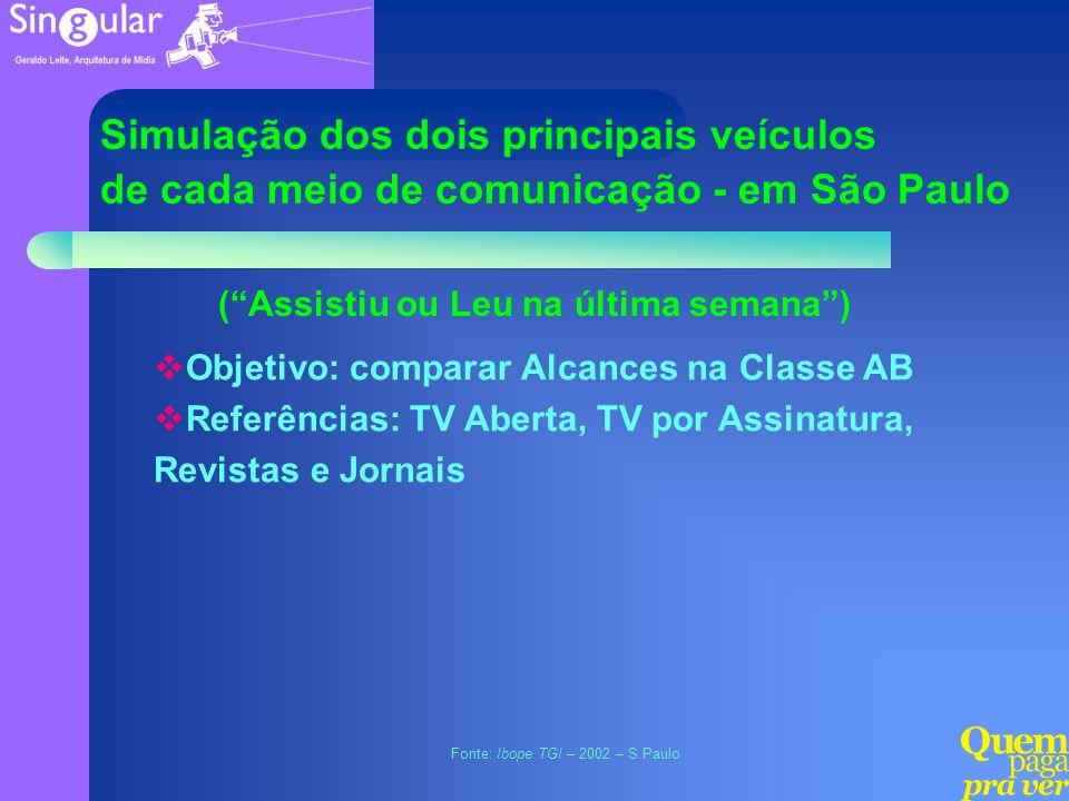 Fonte: Ibope TGI – 2002 – S.Paulo