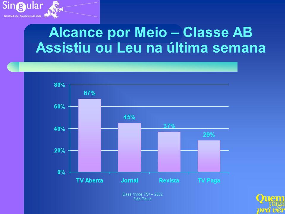 Alcance por Meio – Classe AB Assistiu ou Leu na última semana