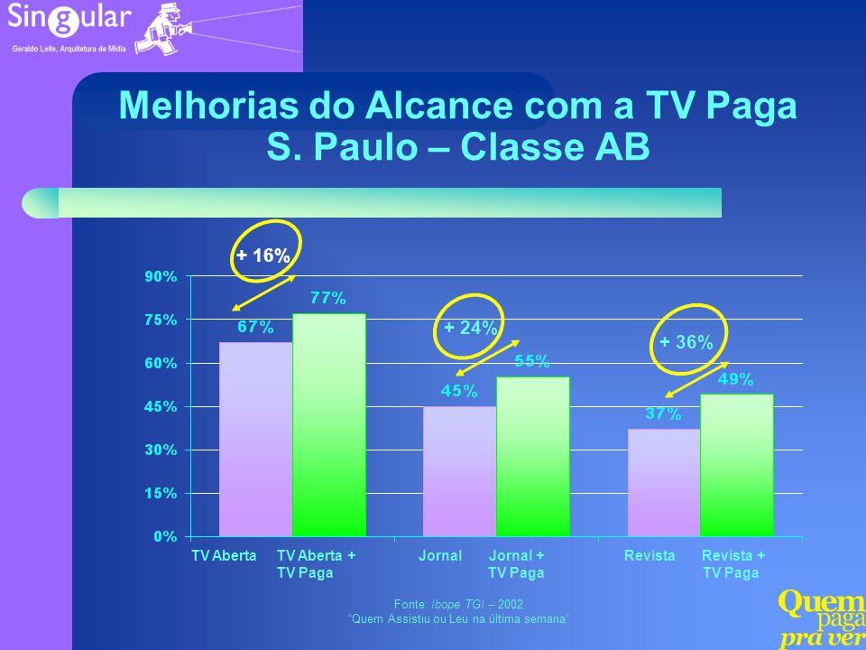 Melhorias do Alcance com a TV Paga S. Paulo – Classe AB
