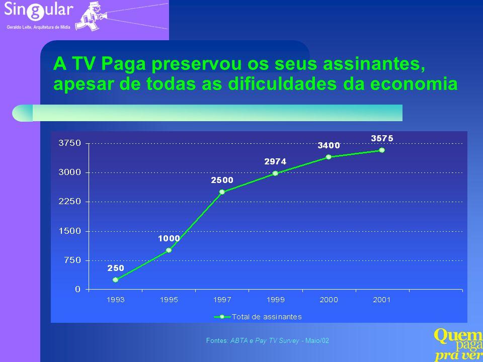 A TV Paga preservou os seus assinantes, apesar de todas as dificuldades da economia