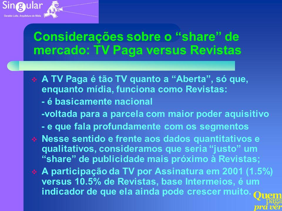 Considerações sobre o share de mercado: TV Paga versus Revistas