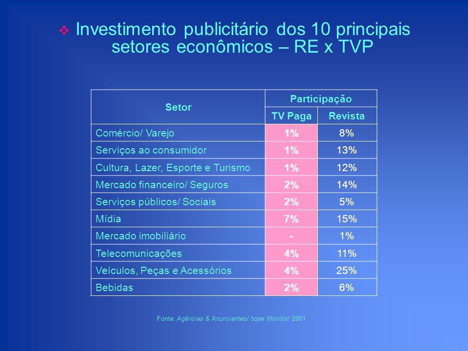 Investimento publicitário dos 10 principais setores econômicos – RE x TVP