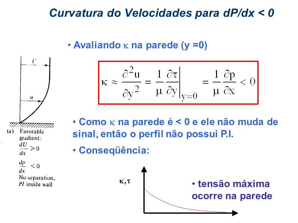 Curvatura do Velocidades para dP/dx < 0