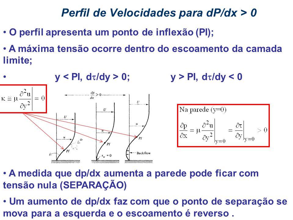 Perfil de Velocidades para dP/dx > 0