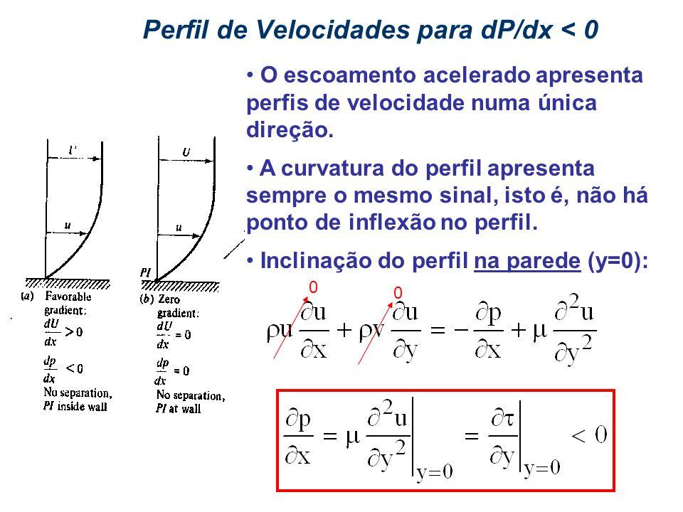 Perfil de Velocidades para dP/dx < 0