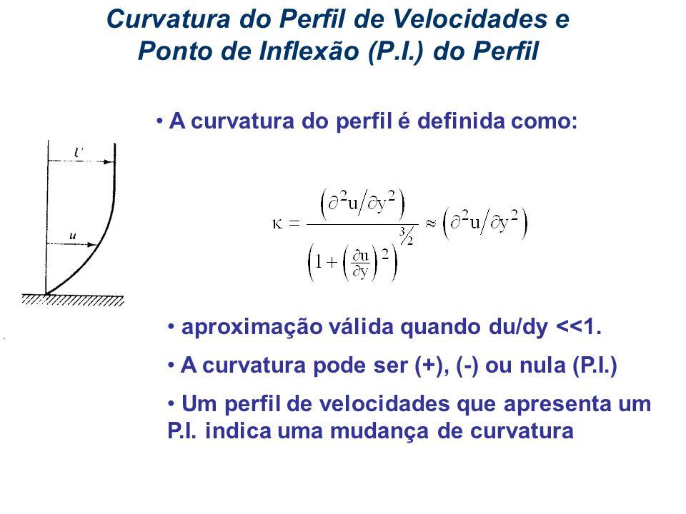 Curvatura do Perfil de Velocidades e Ponto de Inflexão (P. I