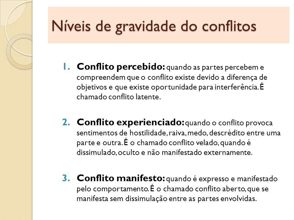 Níveis de gravidade do conflitos
