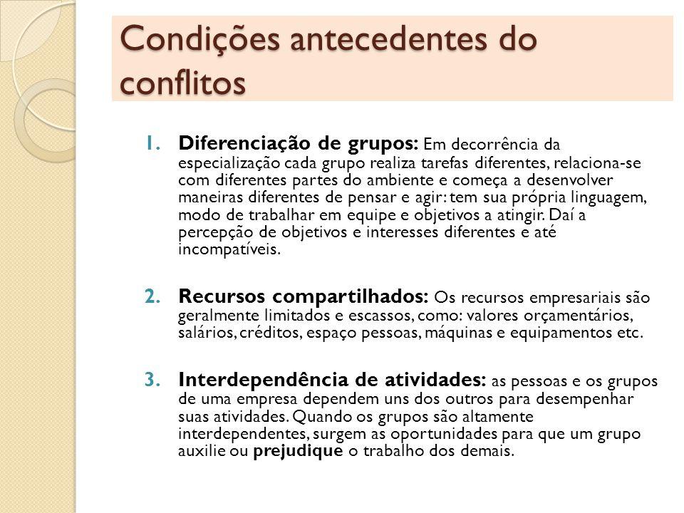 Condições antecedentes do conflitos