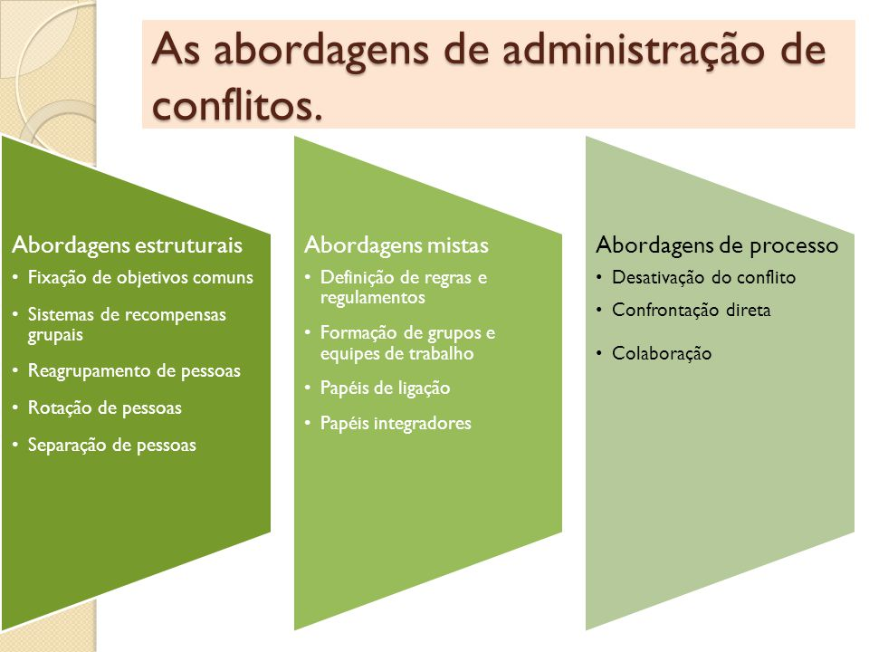 As abordagens de administração de conflitos.