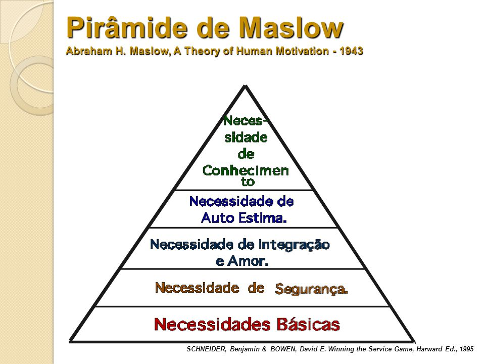 Pirâmide de Maslow Abraham H