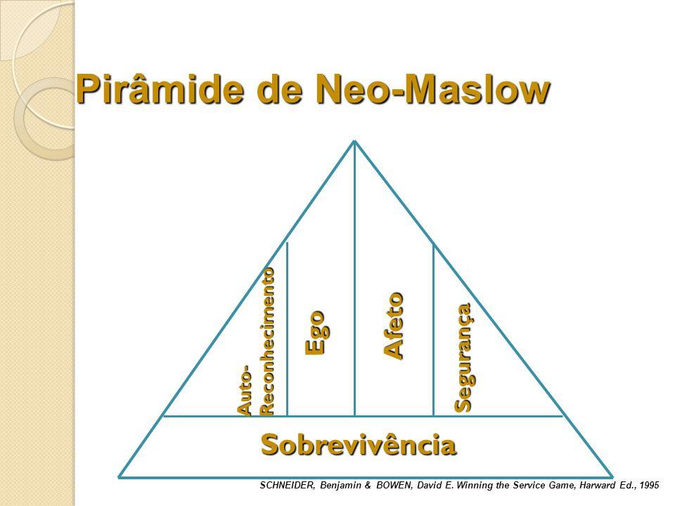 Pirâmide de Neo-Maslow