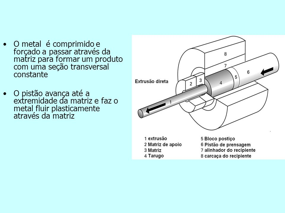 O metal é comprimido e forçado a passar através da matriz para formar um produto com uma seção transversal constante