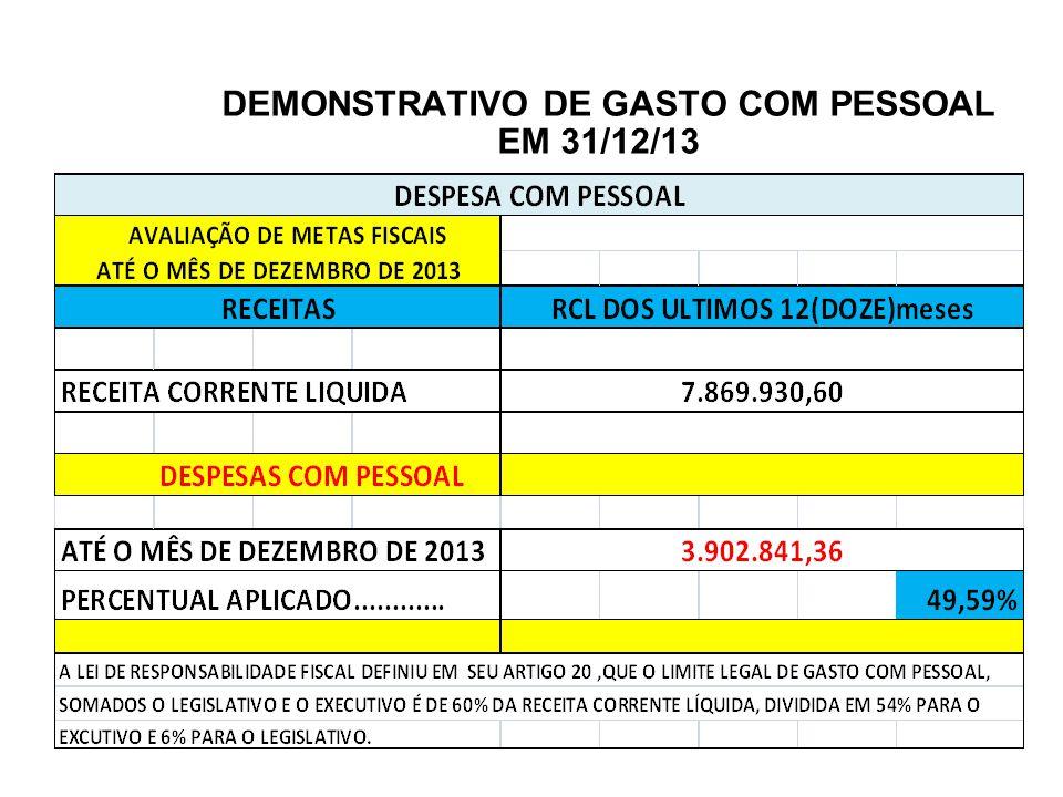 DEMONSTRATIVO DE GASTO COM PESSOAL EM 31/12/13