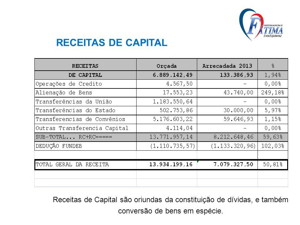 RECEITAS DE CAPITAL Receitas de Capital são oriundas da constituição de dívidas, e também.