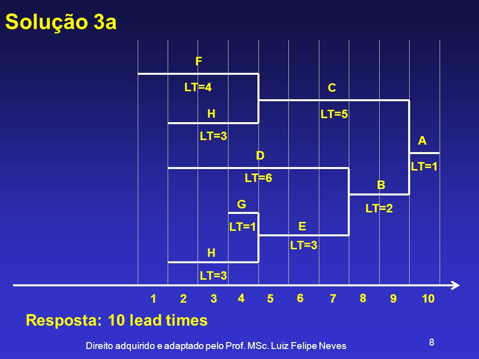 Solução 3a Resposta: 10 lead times F LT=4 C H LT=5 LT=3 A D LT=1 LT=6