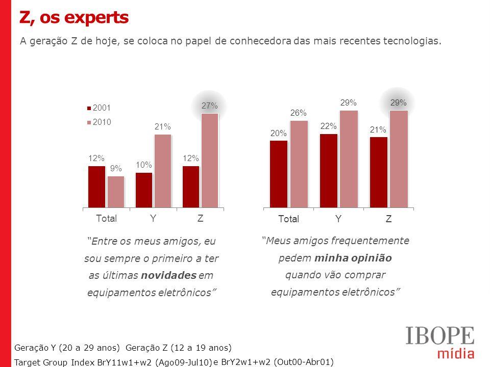 Z, os experts A geração Z de hoje, se coloca no papel de conhecedora das mais recentes tecnologias.