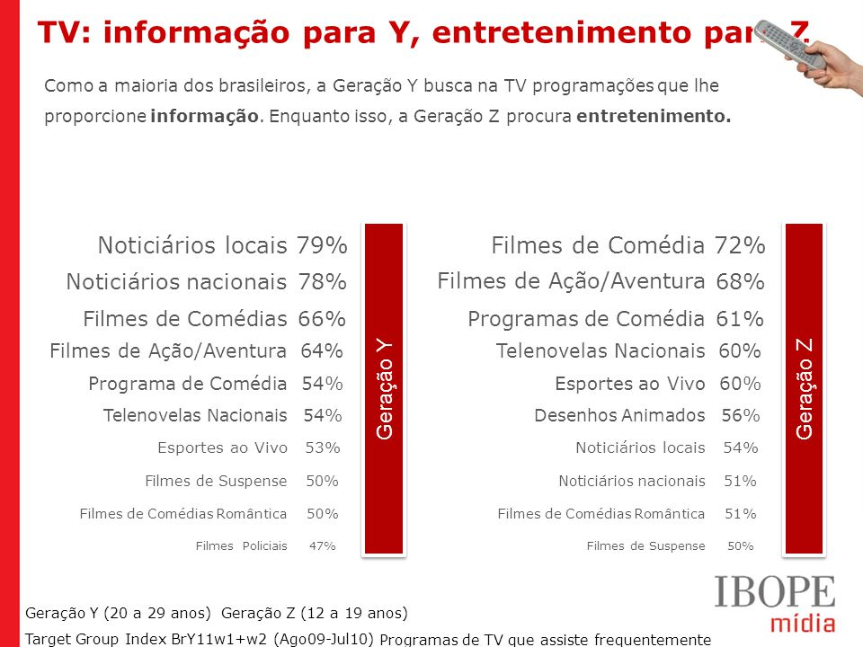 TV: informação para Y, entretenimento para Z