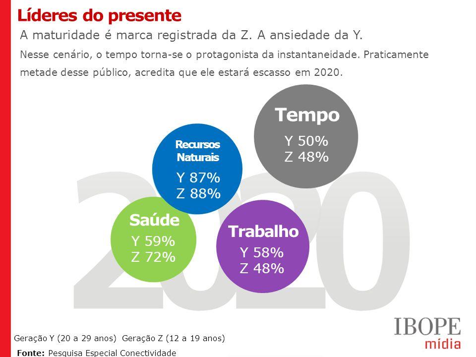 Tempo Líderes do presente Saúde Trabalho Y 50% Z 48% Y 87% Z 88% Y 59%