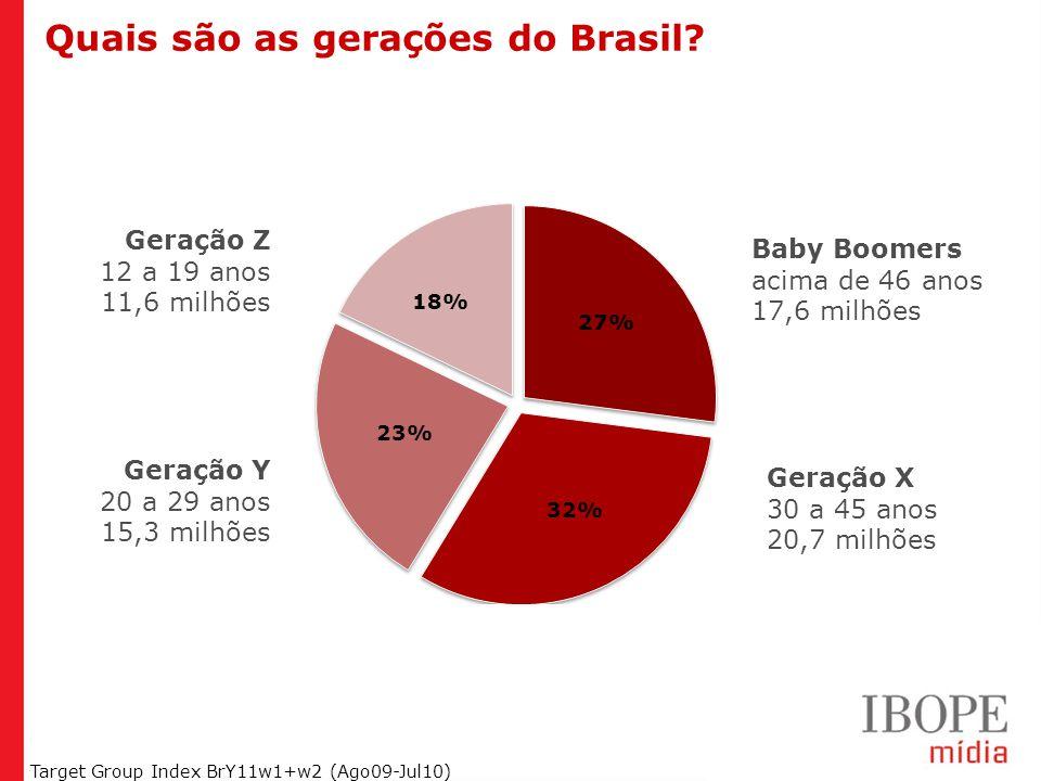 Quais são as gerações do Brasil
