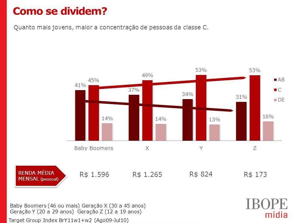 Como se dividem R$ 1.596 R$ 1.265 R$ 824 R$ 173