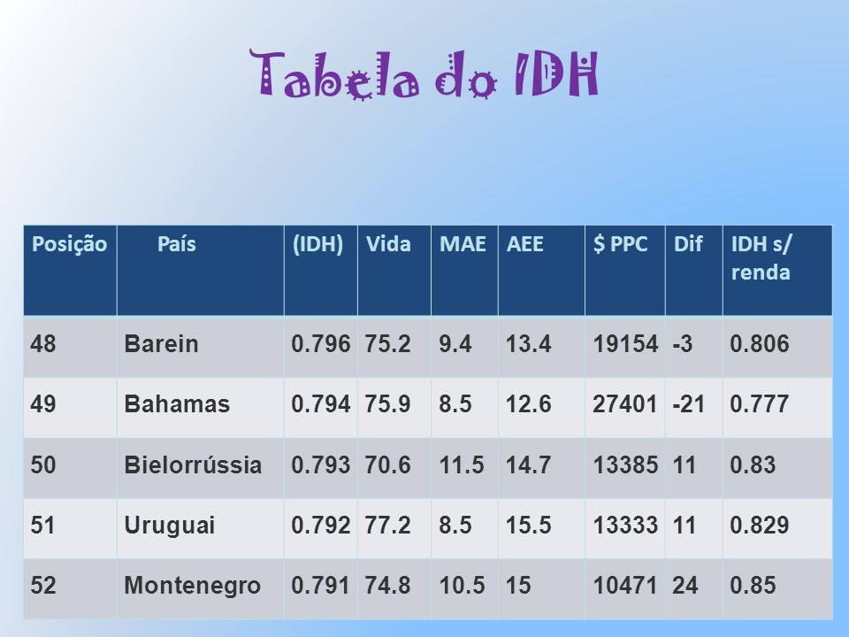 Tabela do IDH Posição País (IDH) Vida MAE AEE $ PPC Dif IDH s/ renda