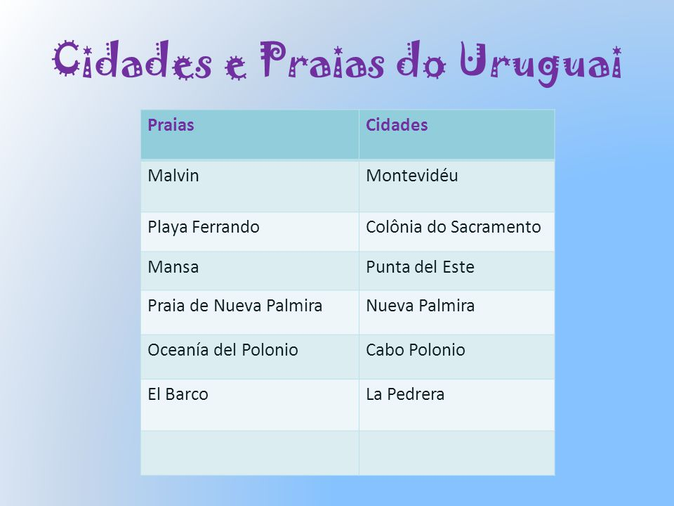 Cidades e Praias do Uruguai