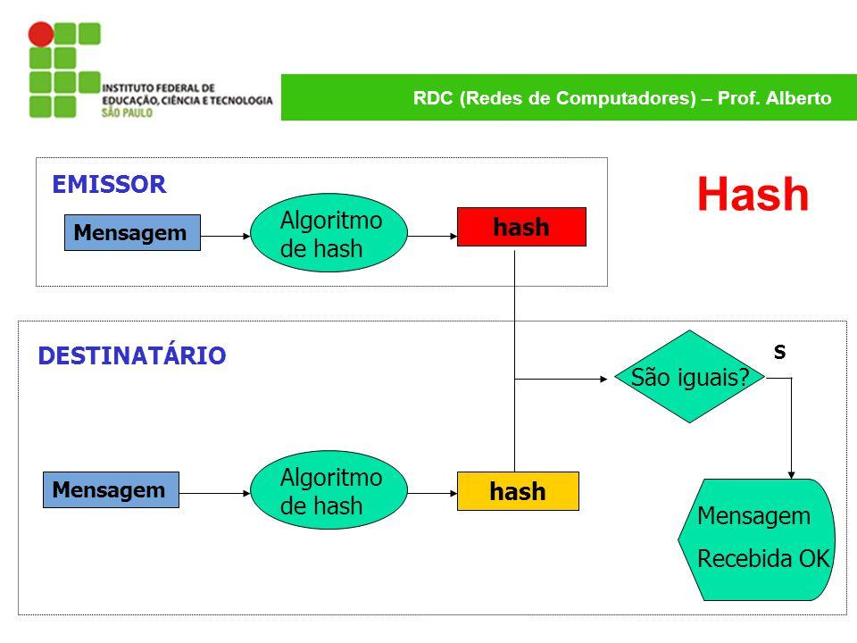 Hash EMISSOR Algoritmo de hash hash DESTINATÁRIO São iguais