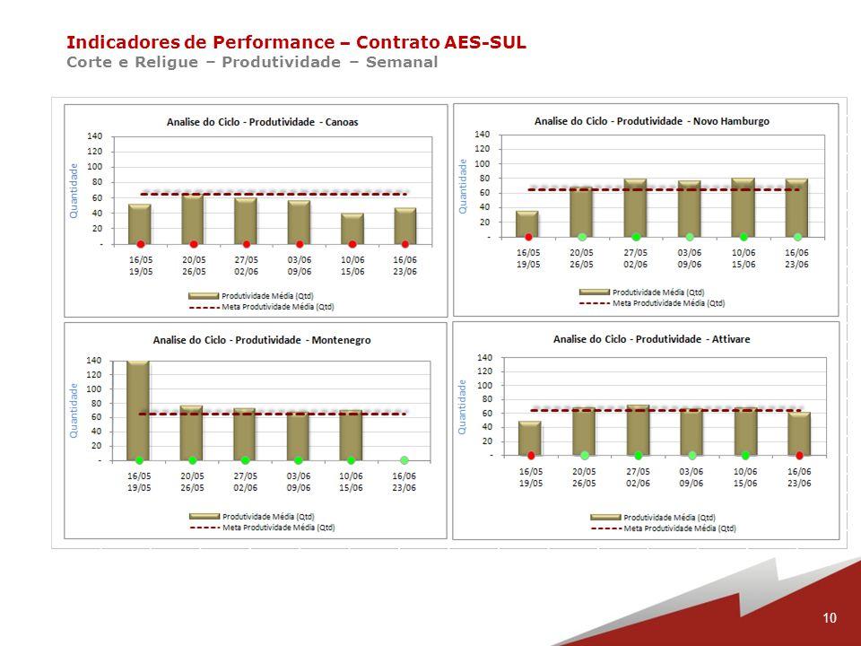 Indicadores de Performance – Contrato AES-SUL