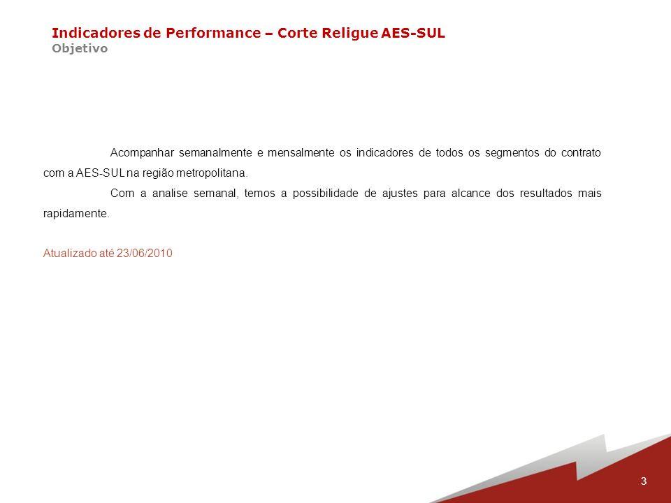 Indicadores de Performance – Corte Religue AES-SUL