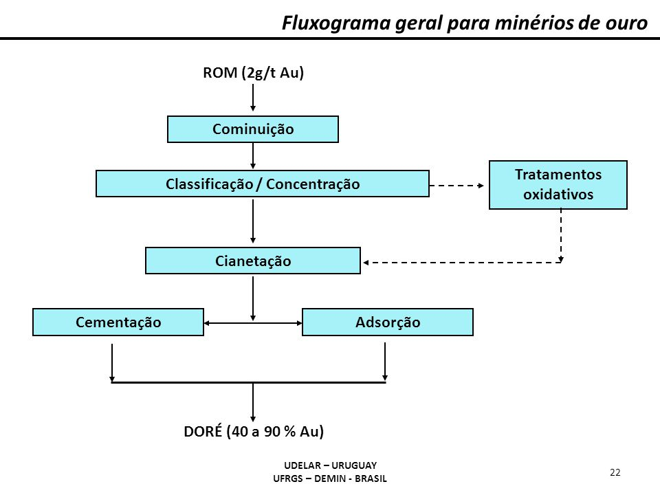 Classificação / Concentração Tratamentos oxidativos