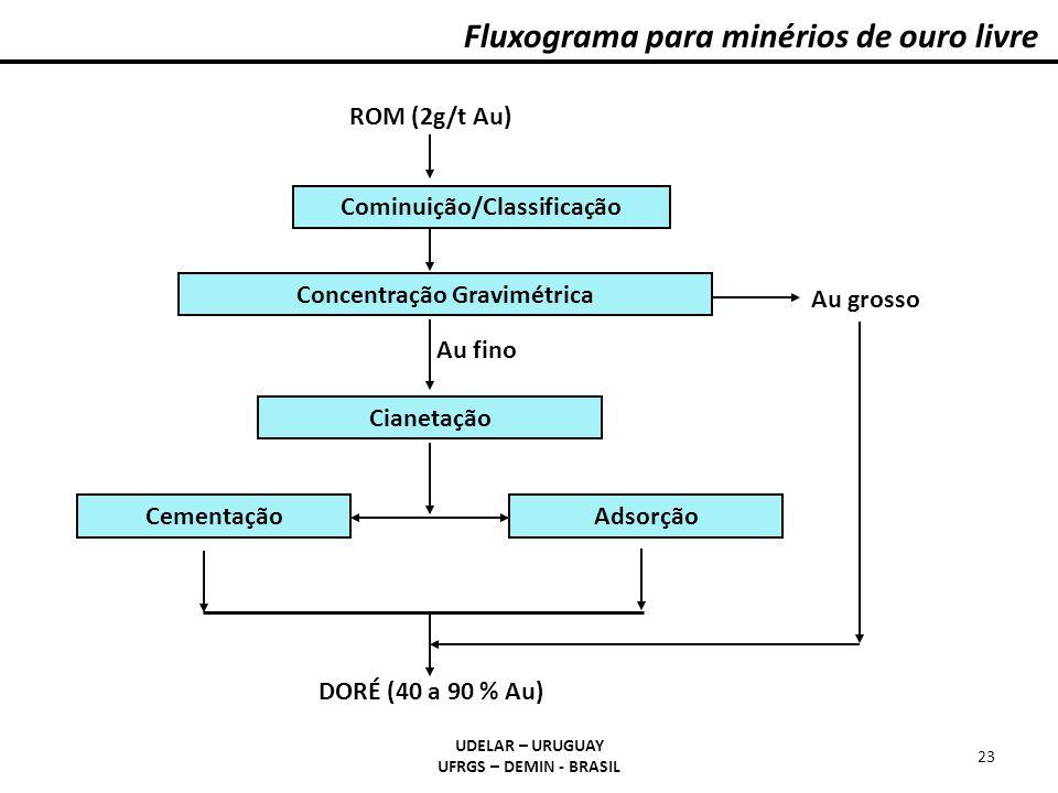 Cominuição/Classificação Concentração Gravimétrica