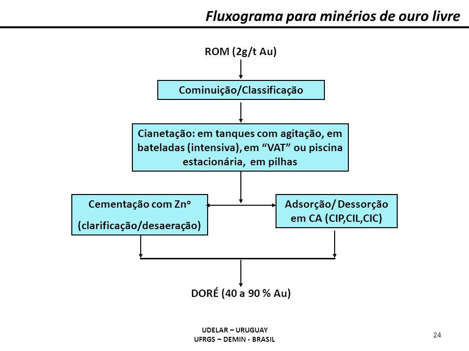 Fluxograma para minérios de ouro livre