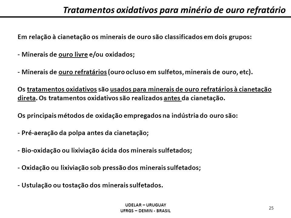 Tratamentos oxidativos para minério de ouro refratário