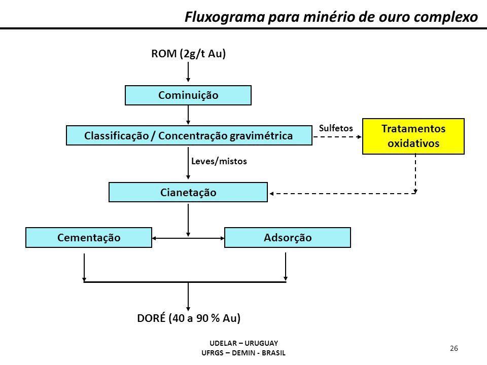 Classificação / Concentração gravimétrica Tratamentos oxidativos