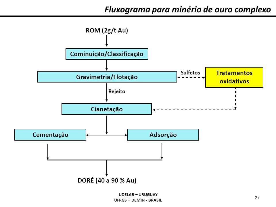 Cominuição/Classificação Gravimetria/Flotação Tratamentos oxidativos