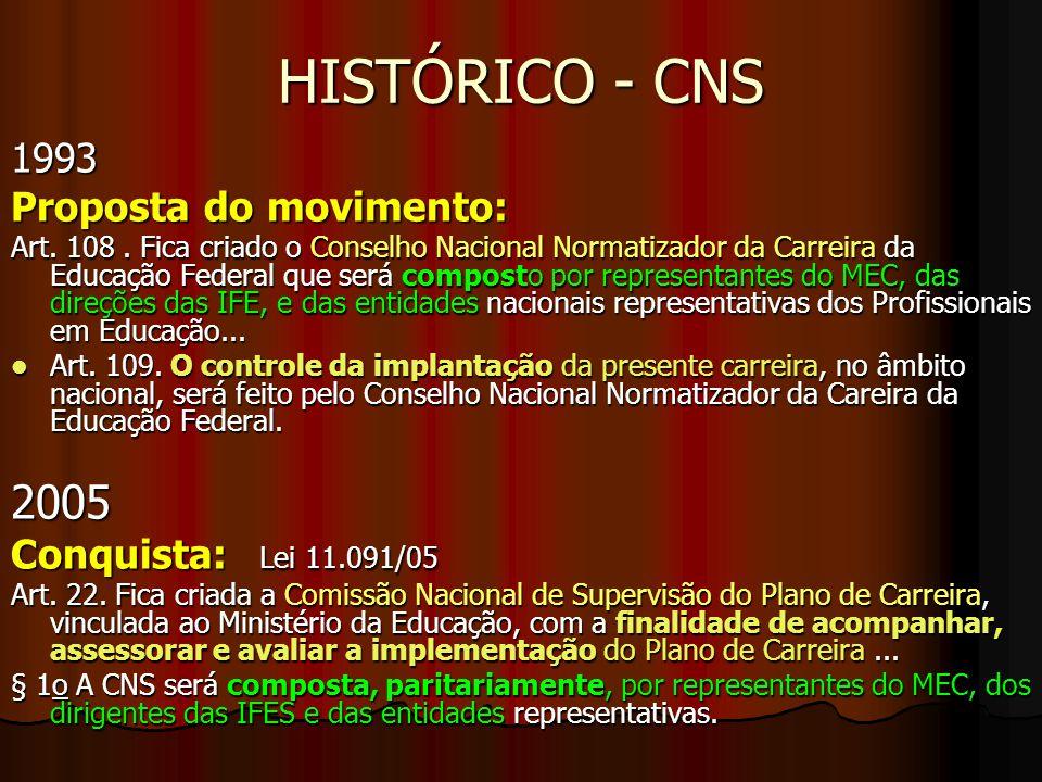 HISTÓRICO - CNS 2005 1993 Proposta do movimento: